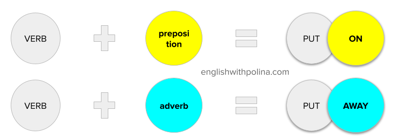 Phrasal Verbs. What are they?