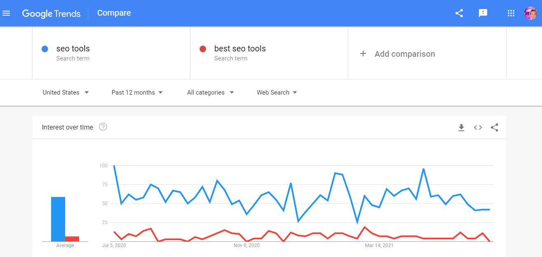 google-trends_englishwithpolina